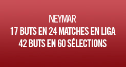 France - Brésil : l'avant-match en chiffres Neymar2