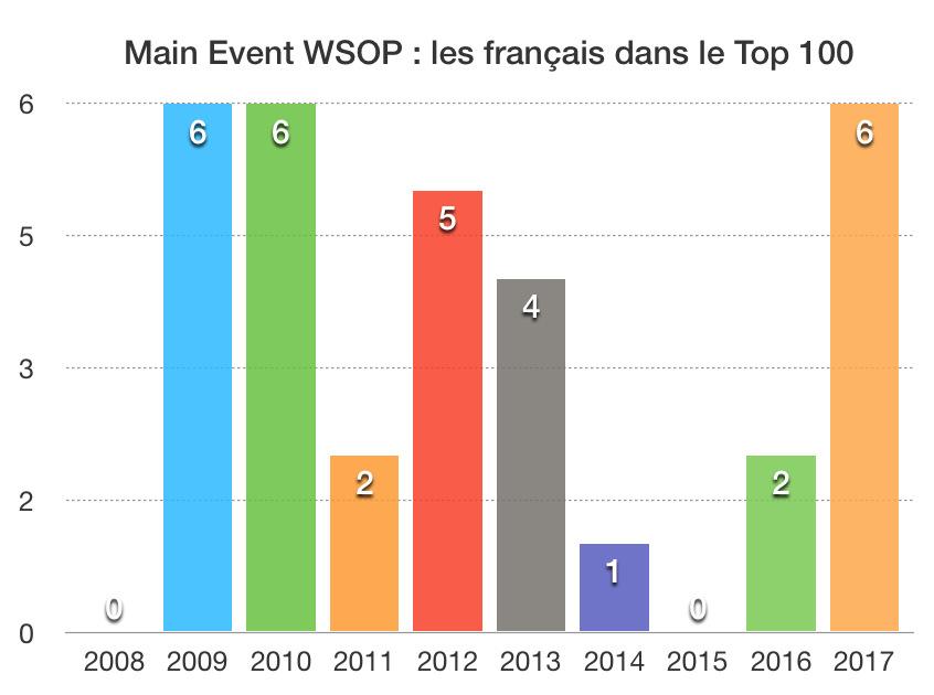 Français Top 100