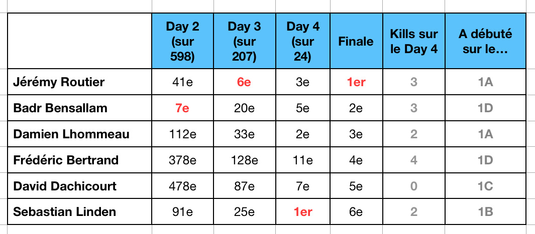 Stats Finale WiPT