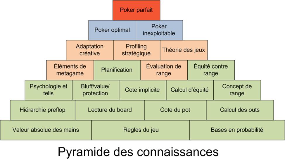 Le sommet de la pyramide Pyramide-blog